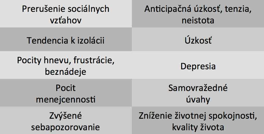 Hidradenitída-príznaky-prejavy
