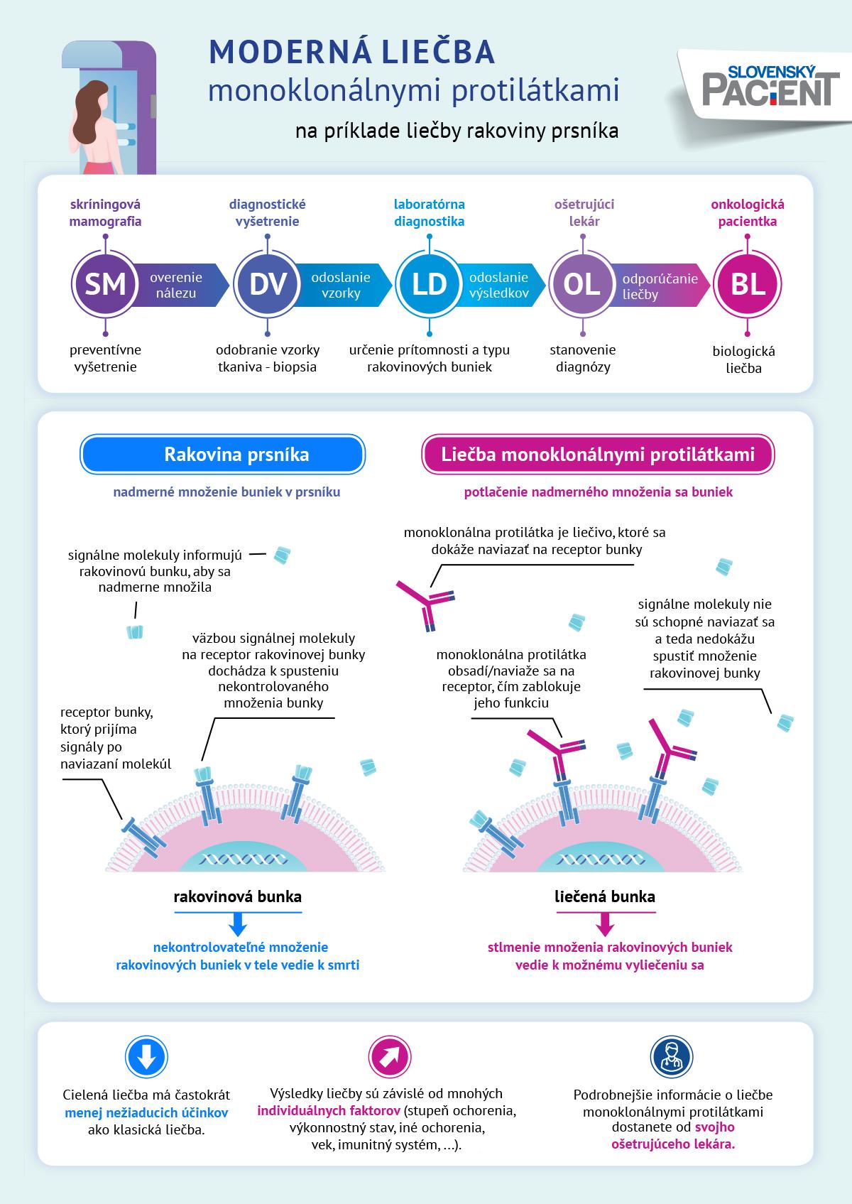 Monoklonálne protilátky