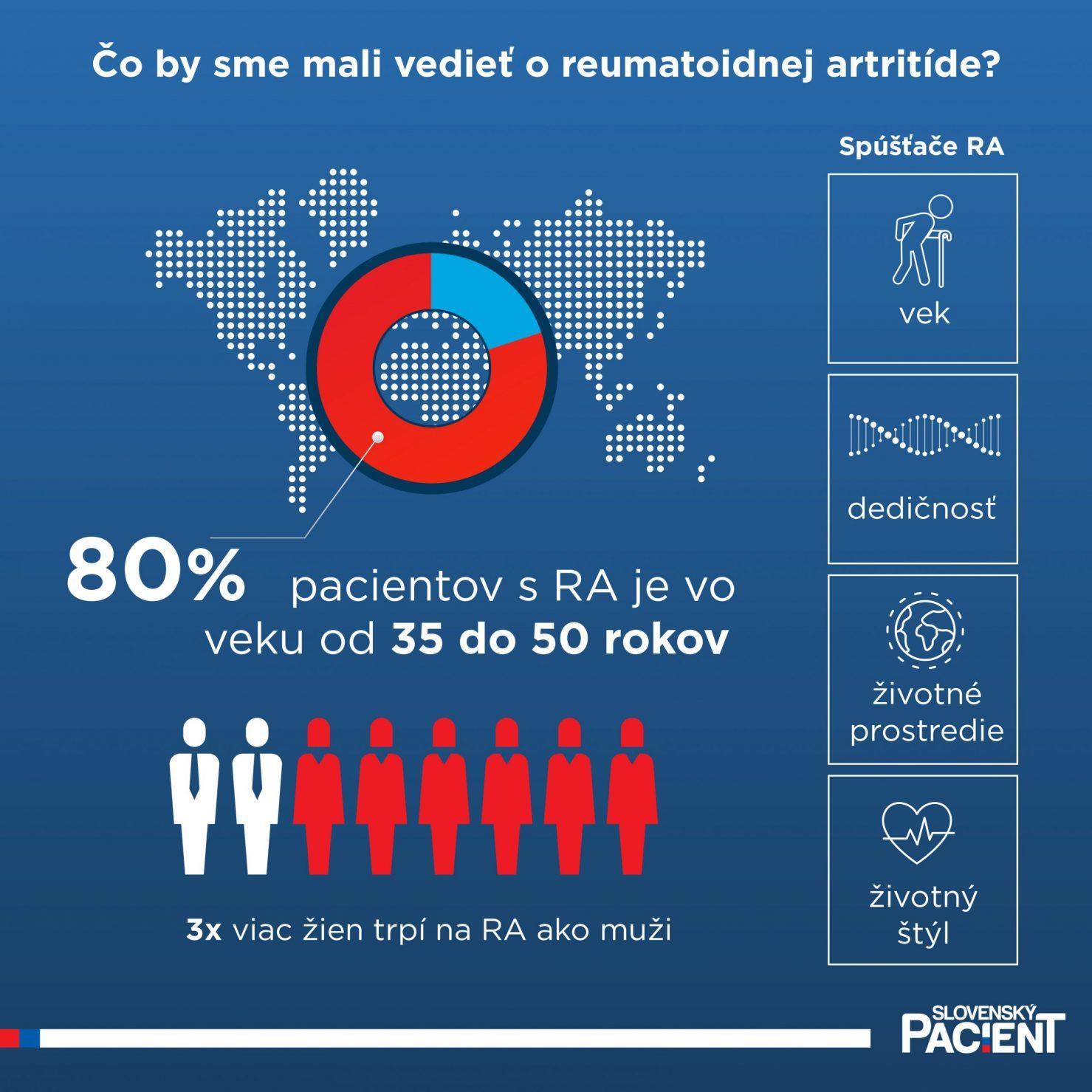 Štatistika reumatoidnej artrídy