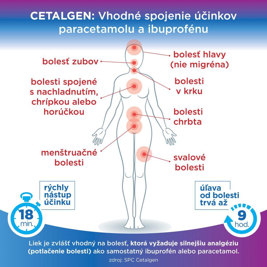 Cetalgen účinky lieku